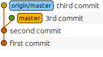 git pull forced update